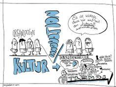Wenn aus Organisationskultur Innovationskultur wird