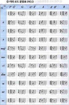 스마트 악보☆ :: [스마트 악보] 기타코드 분류표 F# ~ B