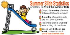 Summer Slide Statistics- Avoid the Summer Slide by spending just 2 to 3 hours per week reviewing previously taught lessons!