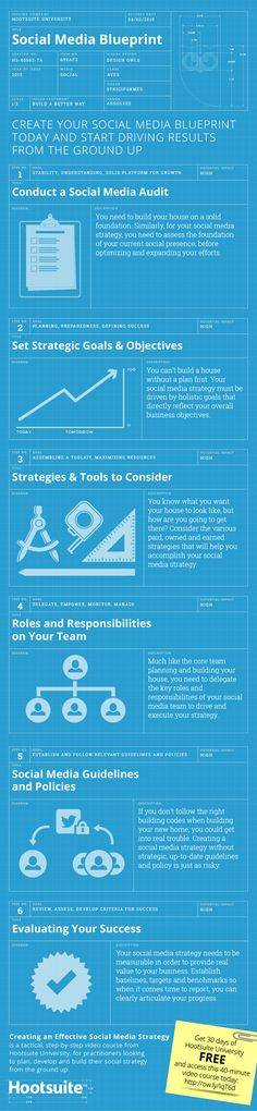 Great #SocialMedia blueprint for those looking to get started w/a SM strategy in HigherEd or SmallBiz #HESM #HCSM