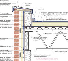 """Steel Stud Parapet """"Old Timer.""""—Wood blocking and a cant anchored to the s. - Steel Stud Parapet """"Old Timer.""""—Wood blocking and a cant anchored to the structural deck restrain membrane shrinkage at parapet. Notice the continuity of the control layers. Roof Structure, Steel Structure, Building Systems, Building Design, Detail Architecture, Building Architecture, Sustainable Architecture, Residential Architecture, Contemporary Architecture"""