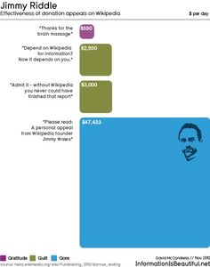 Scale of effectiveness representation