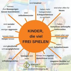 Infographic for free play. – Education Subject Infographic for free play. Kindergarten Portfolio, Kindergarten Lesson Plans, Kindergarten Teachers, Kindergarten Activities, Baby Girl Nursery Decor, Infant Activities, Jouer, Kids And Parenting, About Me Blog