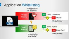 Application Whitelisting Software: Enhance Your Computer Security #promisec #technology #secure_Information #software