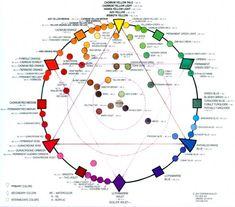 Stephen Quiller  Color Wheel