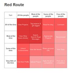 UX Project Plan Example   Work: UX   Pinterest