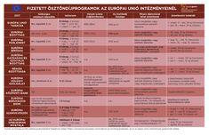 Uniós gyakornoki programok - 2017 http://europapont.blog.hu/2017/06/21/unios_gyakornoki_programok