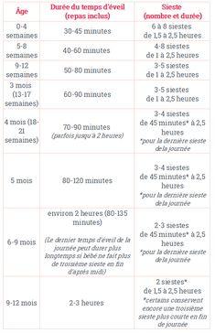 tableau temps d'éveil bébé par âge