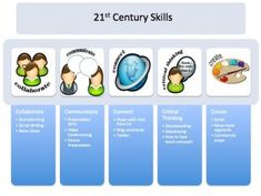 21th Centyry Skills