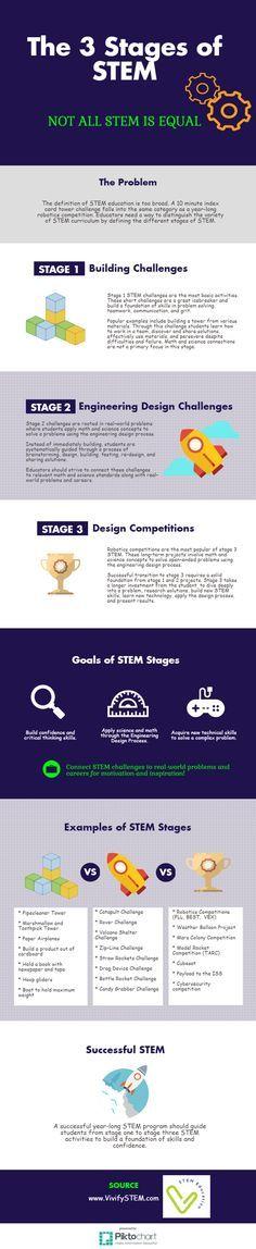 Infographic on the Vivify STEM stages (TM) Copyright Vivify 2017