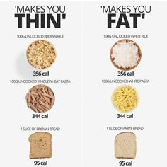 Healthy Recipes Carbohydrates are vilified on a daily basis as being a direct cause of weight gain. They are lambast - Health and Nutrition Healthy Meal Prep, Health And Nutrition, Healthy Tips, Healthy Recipes, Nutrition Guide, How To Be Healthy, Nutrition Plans, Nutrition Education, Bacon Nutrition Facts