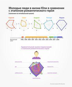 Задание на интерпретацию романтических отношений средствами инфографики