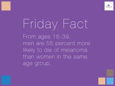 From ages 15-39, men are 55 percent more likely to die of melanoma than women in the same age group.
