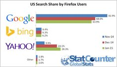 Google victime du partenariat Firefox et Yahoo #seo