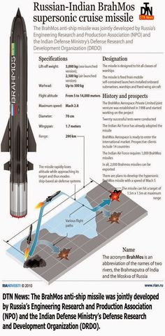 The Russian-Indian BrahMos supersonic cruise missile Infographic Military Weapons, Military Aircraft, Cruise Missile, Weapon Of Mass Destruction, Military Equipment, Modern Warfare, War Machine, Military History, Armed Forces