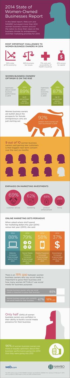 General Management - The State of Woman-Owned Small Businesses [Infographic] : MarketingProfs Article