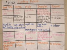 I like this grid for an author study... Nice - maybe I would have kids use post-its so I could use the chart over for other author studies.
