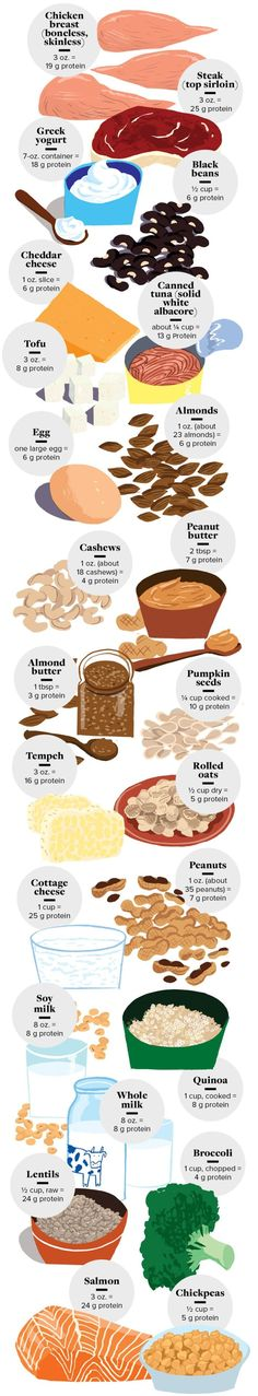 save this cheat sheet of 24 protein rich foods for future reference weddingplanningcheatsheet