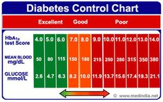 Infographics on Diabetes Control Chart | Medindia  | #health #infographics