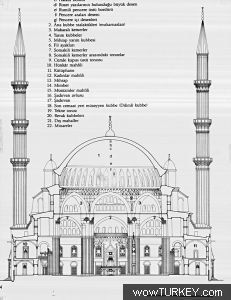- Ottoman Empire - History of Architecture Mosque Architecture, Chinese Architecture, Ancient Architecture, Architecture Details, Architecture Portfolio, Filippo Brunelleschi, Building Drawing, Istanbul Travel, Renaissance Architecture