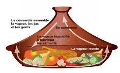 Tajine, tajin, tagine n.m. Pourrait venir du grec taguênon ou têganon passé à l'arabe puis en français . - Récipient de terre cuite composé d'un socle dans lequel sont déposés les ingrédients et d'un couvercle conique jouant un rôle de condensateur. -...