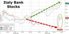 """""""Everyone Is Nervous"""" – Chinese Bond Bloodbath Reawakens As Hong Kong Stocks Turn Red For 2016 https://blogjob.com/economiccollapseblogs/2016/12/19/everyone-is-nervous-chinese-bond-bloodbath-reawakens-as-hong-kong-stocks-turn-red-for-2016/"""