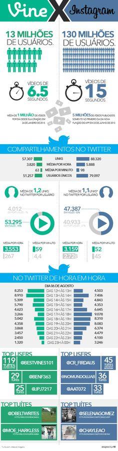 #Vine ou #Intagram? Qual você prefere, ou usa mais? Infográfico compara os dois em relação aos compartilhamentos no twitter!