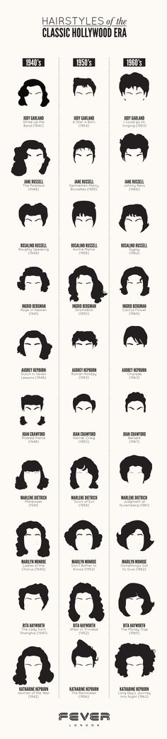 A graphic depiction of how the most famous Hollywood actresses changed their hair through the 40s, 50s & 60s!
