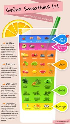 Overview of green smoothies (infographic) - omnomnom - Best Smoothie Recipes Smoothie Mixer, Smoothie Vert, Smoothie Detox, Smoothie Drinks, Smoothie Bowl, Detox Drinks, Healthy Smoothies, Healthy Drinks, Healthy Recipes