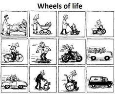 Las ruedas de la vida ¿ Increíble no? | MiTaller.com