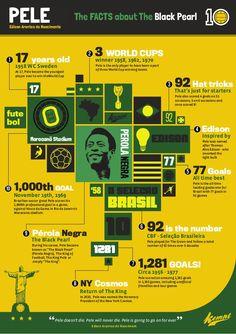 Image result for soccer infographics