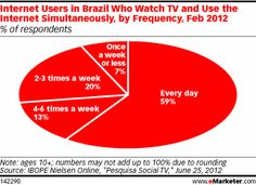 Internet Users in Brazil Who Watch TV and Use the Internet Simultaneously, by Frequency, Feb 2012 (% of respondents)