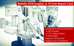 The Risks & Complications of Robotic GYN Surgery: 10 Year Overview