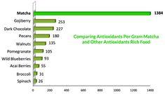 Comparing Antioxidants Per Gram Matcha and Other Antioxidants Rich Food Best Matcha Tea, Matcha Drink, Matcha Green Tea Powder, Green Powder, Energy Boosters, Wild Blueberries, Acai Berry, Food, Essen