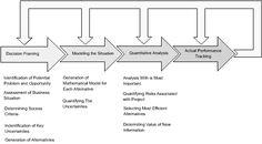decision analysis - Google Search