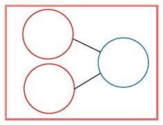 This number bond template can be printed and laminated to create individual mats… Preschool Math, Math Classroom, Kindergarten Math, Fun Math, Teaching Math, Math Activities, Teaching Resources, Math Math, Number Bonds