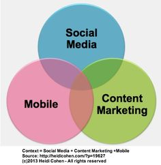 Mobile Social Media and Marketing - See more content marketing and blogging info and ideas at MikeSweeneyOnline.com