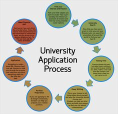 University Application Process.  How to get into college?