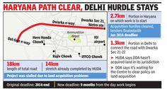 It has come to light that work on the 1.3 km portion of the 18 km road in #Delhi can't even begun because Delhi Development Authority (#DDA) still hasn't acquired the land needed for it