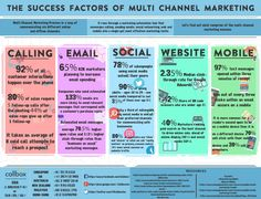Multi-Channel Marketing Process is a way of communicating via different online and offline channels. It runs through a marketing automation tool that converges calling, sending emails, social networking, web, and mobile into a single yet most effective marketing tactic.  Let's find out what comprises of the multi-channel marketing success.