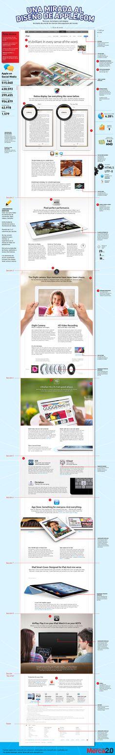 Secretos en el diseño de las paginas de #Apple #infografia