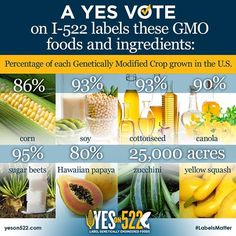 Yes On 522 will require labels for GE foods. Read more here: www.yeson522.com