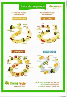 Frutas de temporada (Cartel de comefruta.es) Blender Recipes, Healthy Recipes, Keto, Diet Plan Menu, Nutrition And Dietetics, Seasonal Food, Going Vegan, Health Remedies, Food Hacks