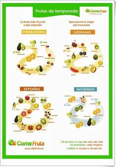 Frutas de temporada (Cartel de comefruta.es)