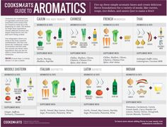 .@cooksmarts Guide to Adding @Flavor with Aromatics #cookingtips #infographics