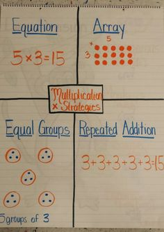 Multiplication Strategies for math journals Multiplication Strategies, Teaching Multiplication, Math Strategies, Math Resources, Teaching Math, Math Fractions, Decimal Multiplication, Fourth Grade Math, Second Grade Math