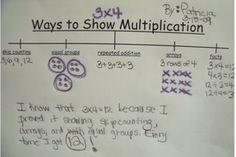 Helloooooo Multiplication