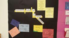 Diagramming sentences  grammar bulletin board