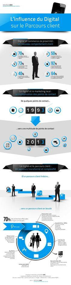 Infographie: L'influence du digital sur le parcours client ! L'intérêt du cross-canal, avec 70% des visites sur le site d'une enseigne se traduisant par une visite physique en magasin. 50% des consommateurs se renseignent en ligne sur des produits avant de les acheter en magasin