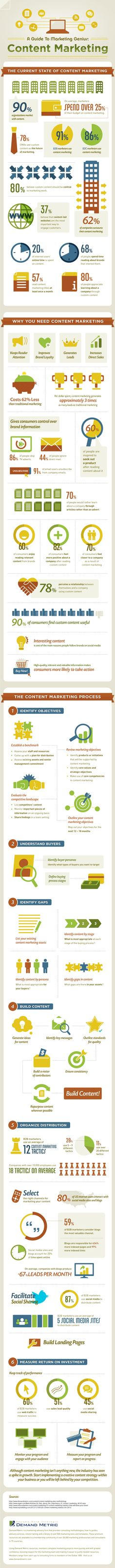 Infographics: Guide to Content Marketing - Dendrite Park